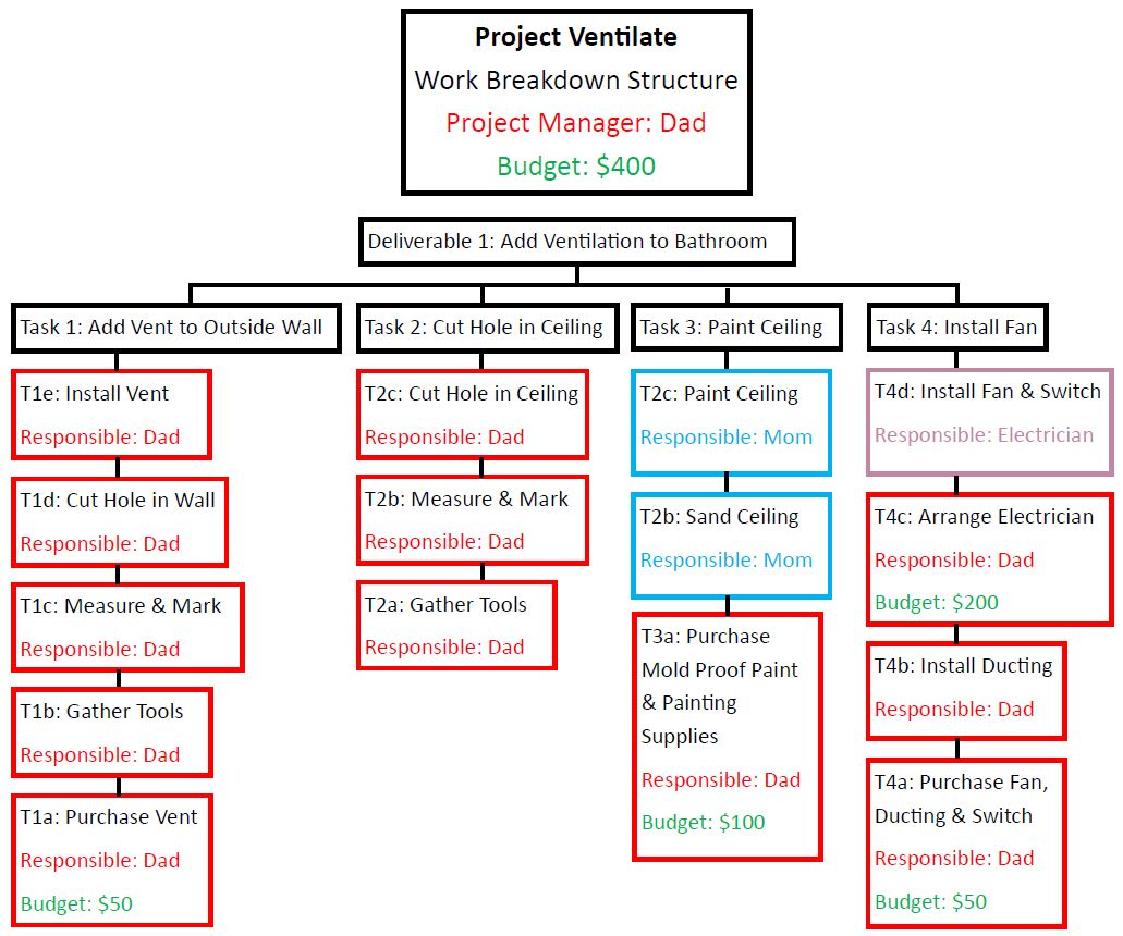 garden project wbs Work breakdown structure fundamentals the 100% rule t   project landscape 2008 july, p 5 projects, as indicated in the definition of a project in the pmbok .