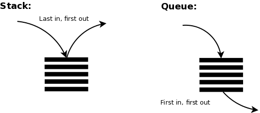 Image result for stack vs queue